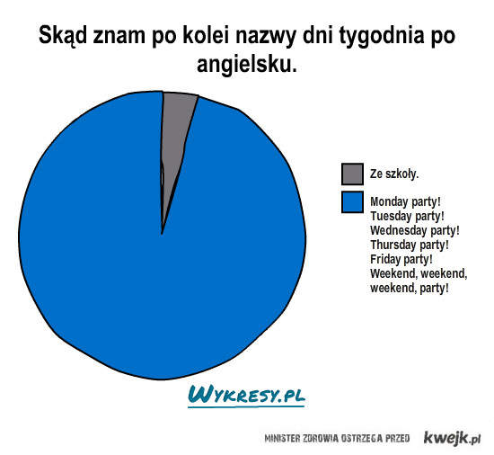 Plusy i minusy internetu po angielsku