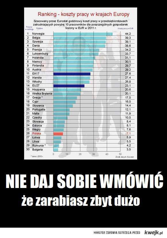 Koszty pracy w Polsce