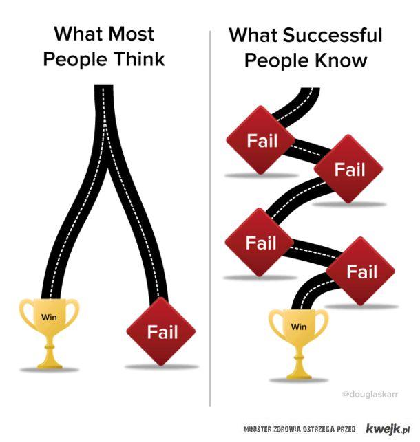 Droga do zwycięstwa