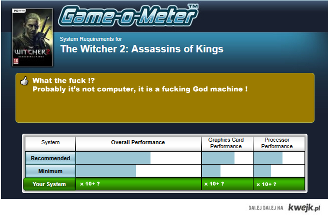 Game o meter - The witcher 2