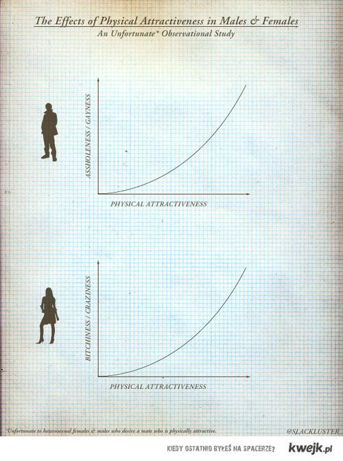 wykres atrakcyjności