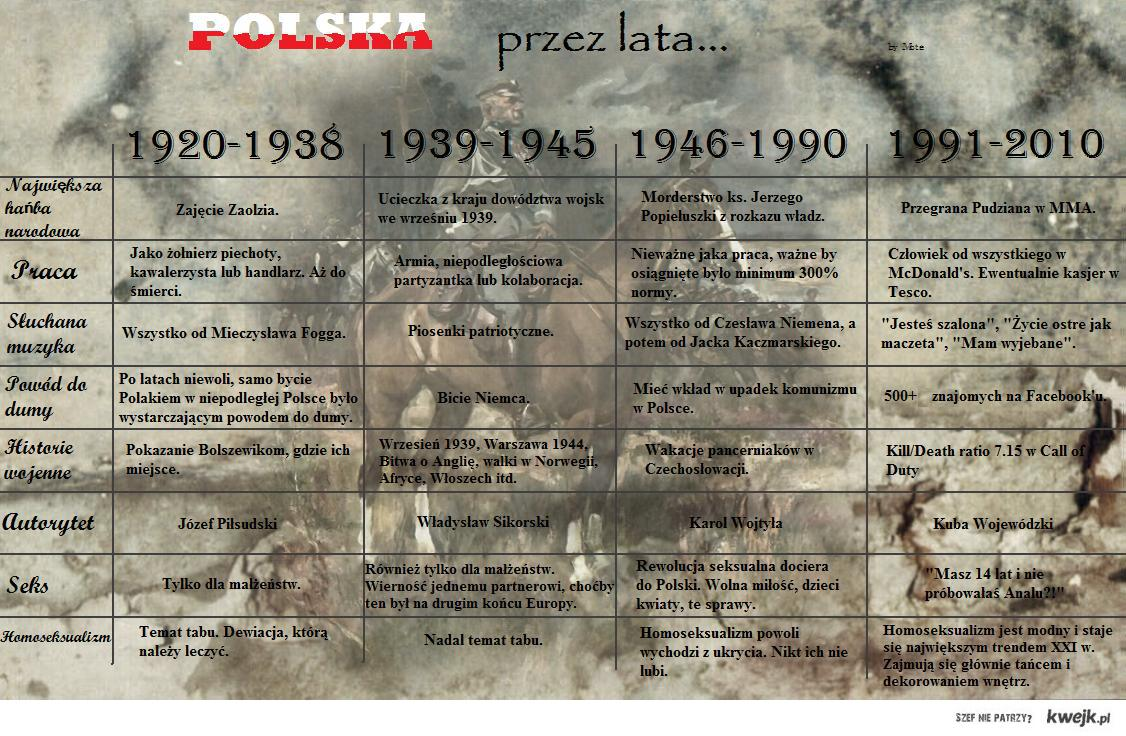 polska przez lata