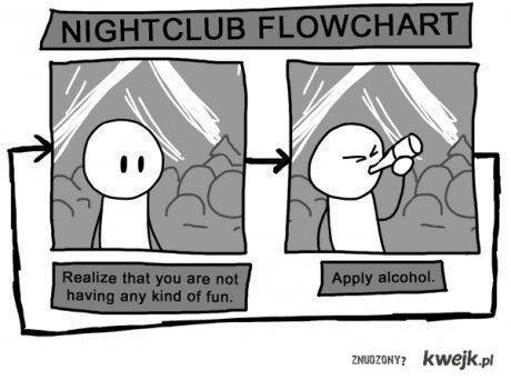 nightclubflowchart