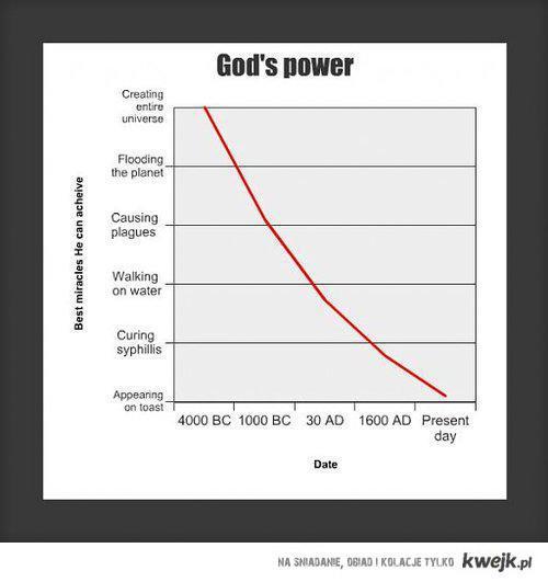godpower