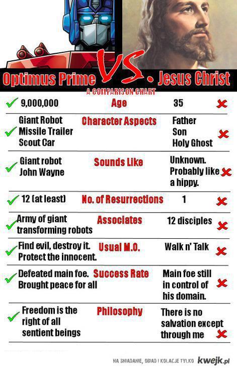 Optimus vs Jezus