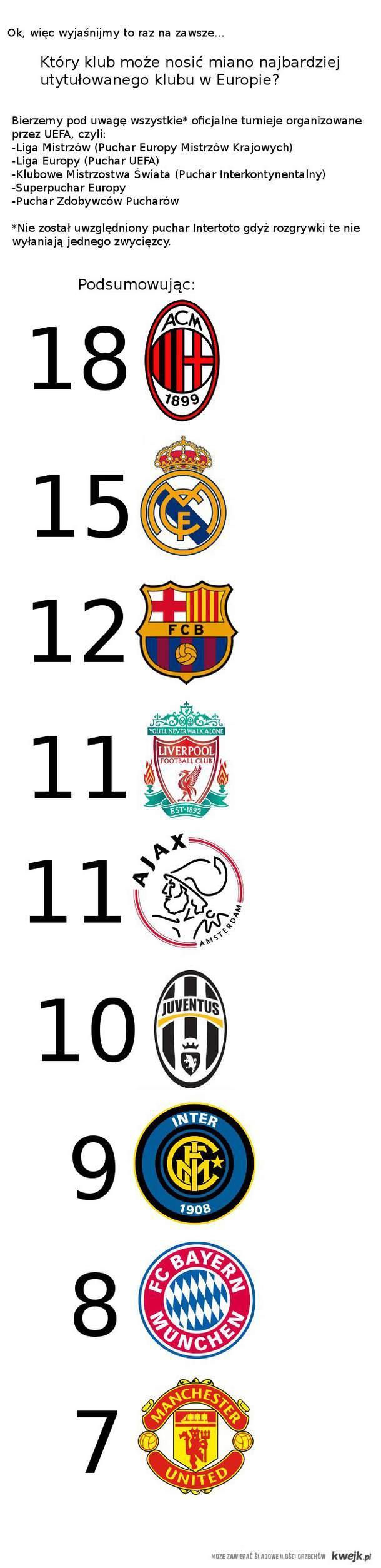 Najbardziej utytułowany klub w Europie