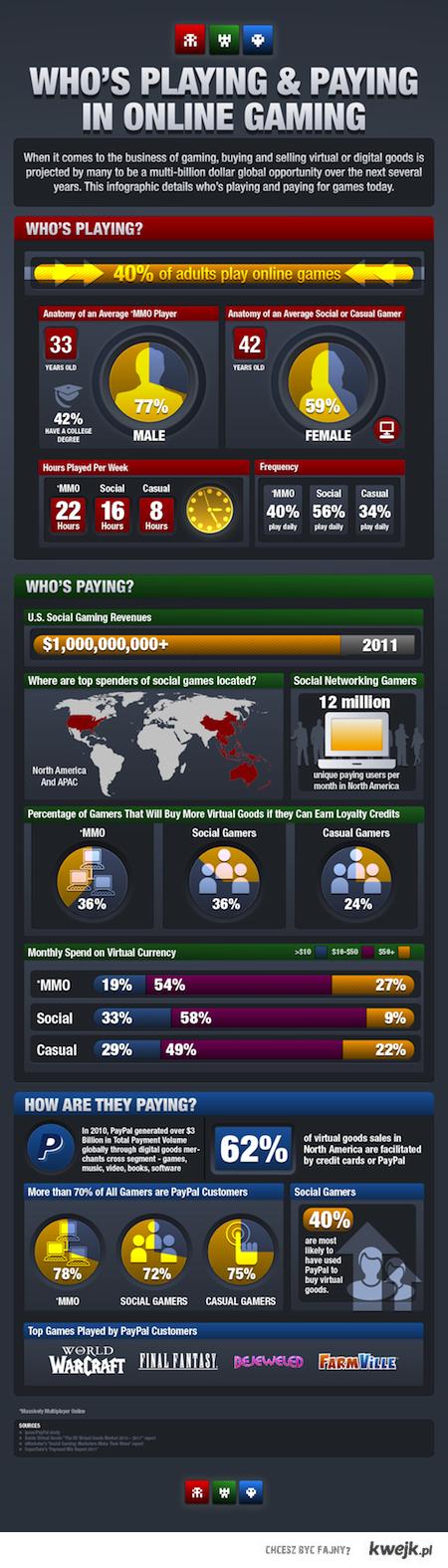 Ciekawostki o płaceniu za gry