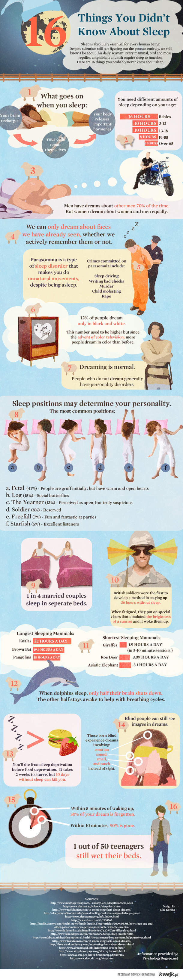 Fakty na temat snu