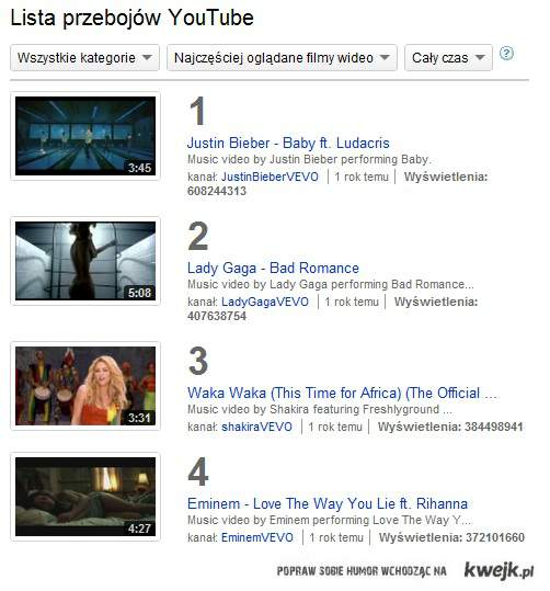 Top 4 of youtube...