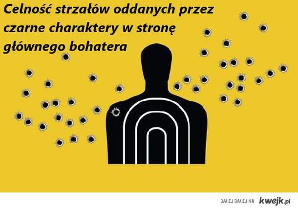 celnosc_strzalow
