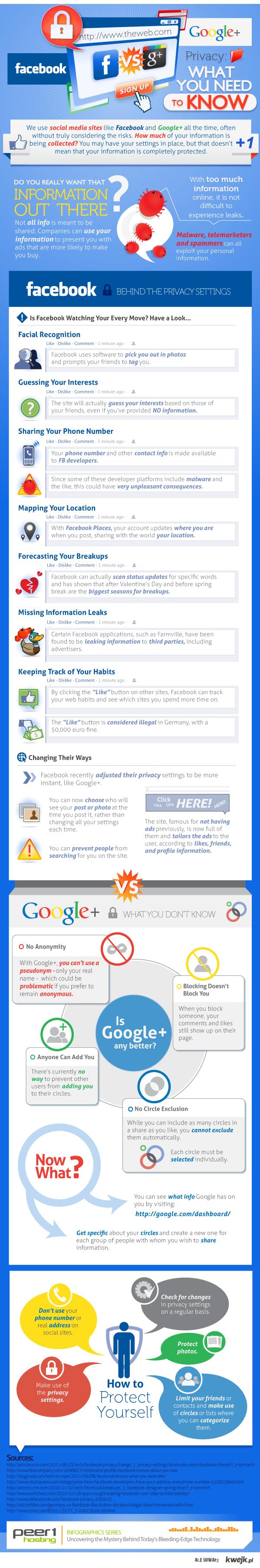 Prywatność: Facebook vs Google