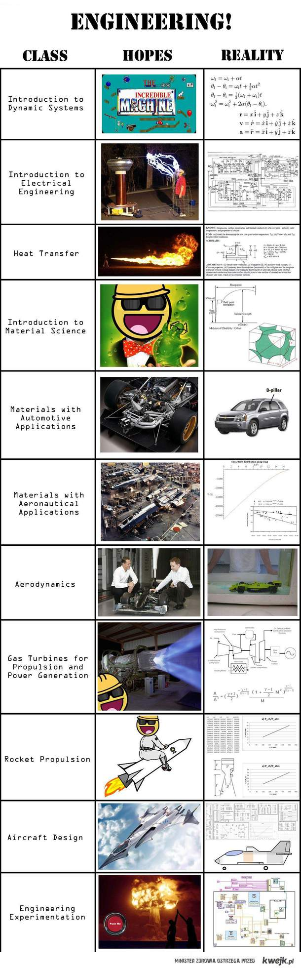 engineering hopes vs reality
