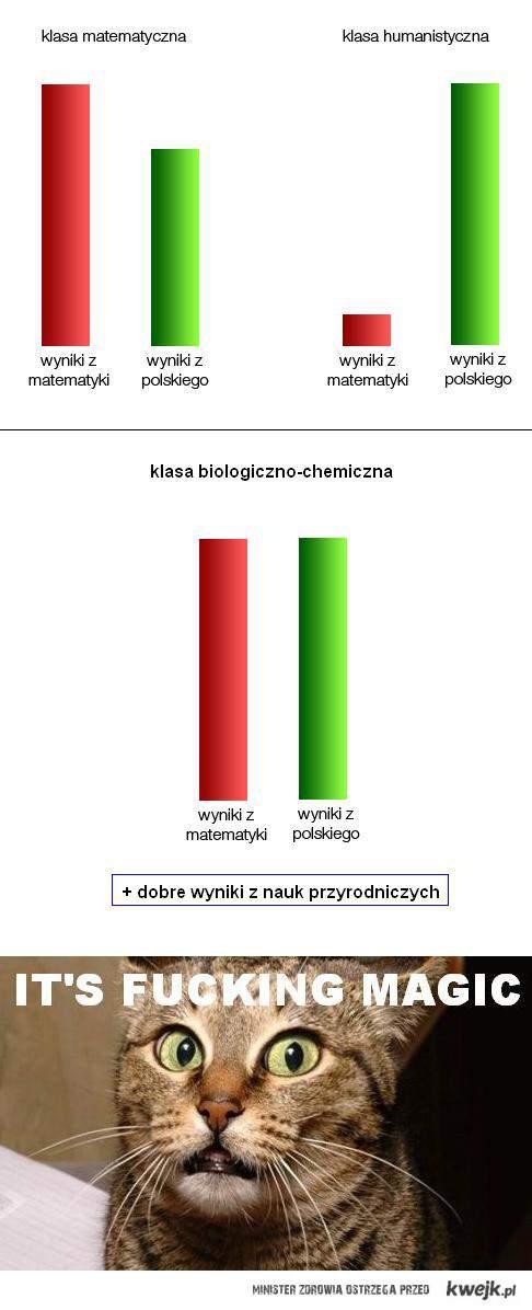 Prawdziwe wyniki