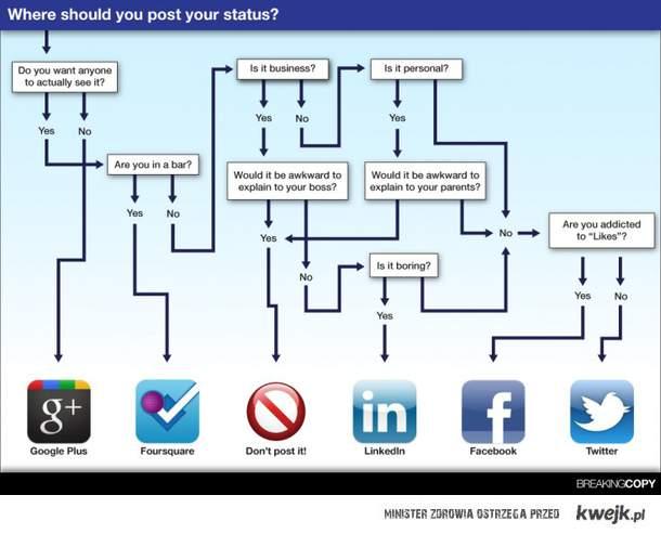 gdzie publikować statusy?