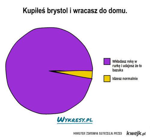 Brystol
