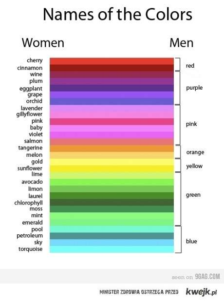 kobiety vs. mężczyźni