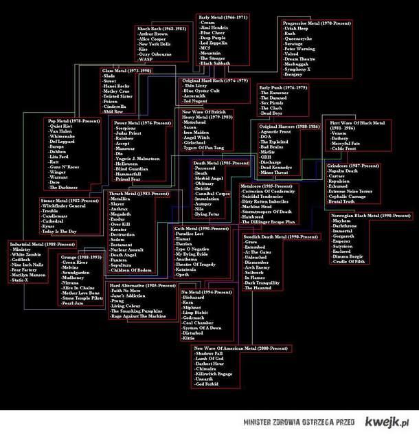 Metal Genealogy \m/
