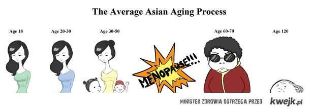 Asian Timeline