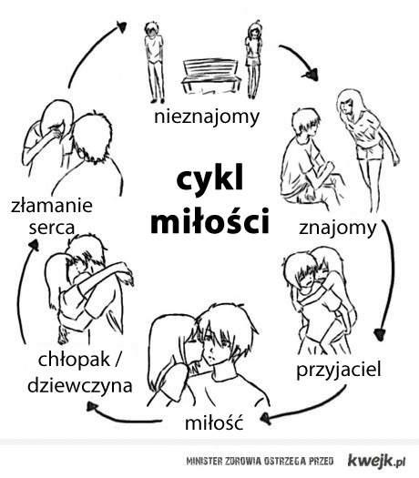 cykl milosci