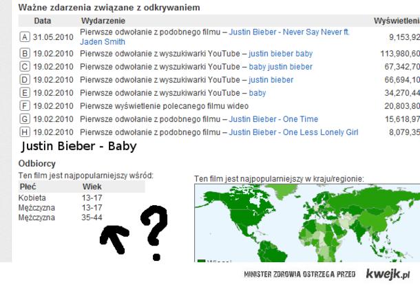 Oglądalność Biebera