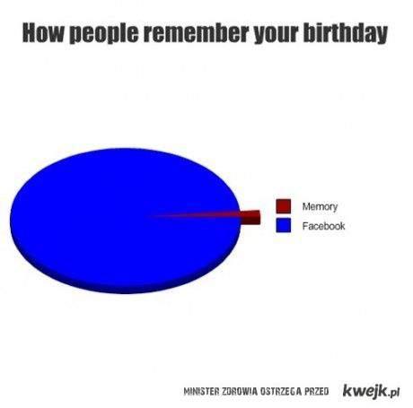 wykrees urodzinowy ; o