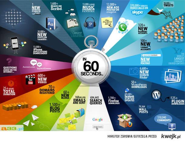 co 60 sekund w internecie