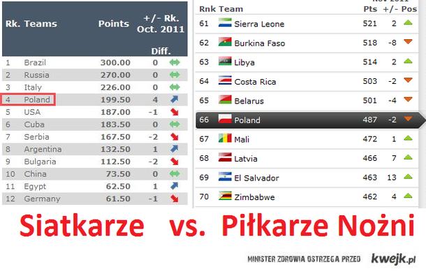 rankingi FIVB i FIFA