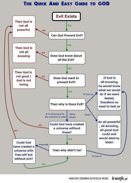 Bóg i zło