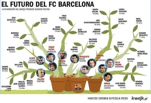 Futuro del Barcelona