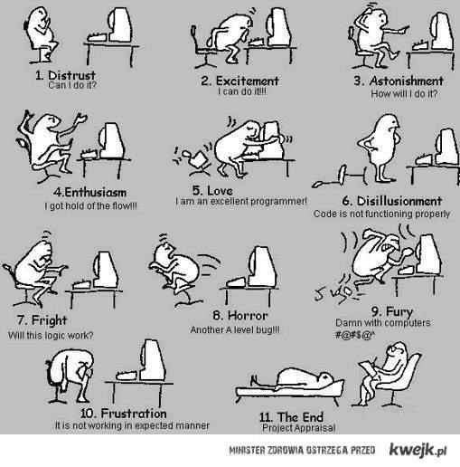etapy programowania