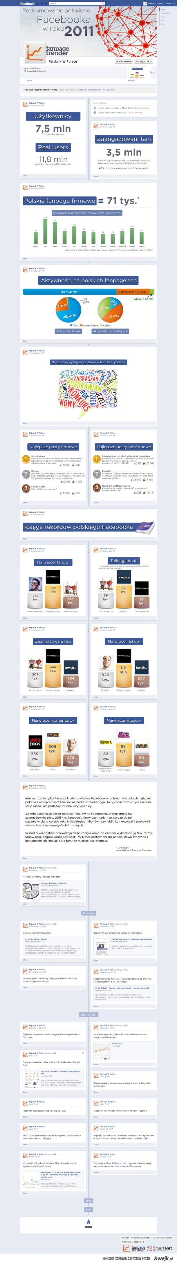 Podsumowanie Polskiego Facebooka 2011