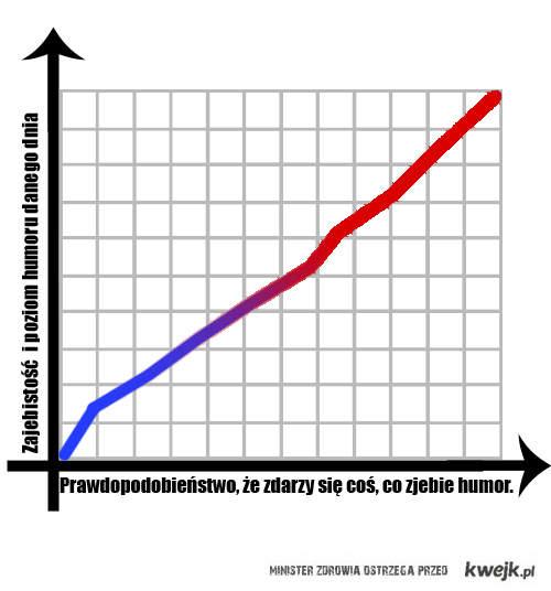 wykres życiowy