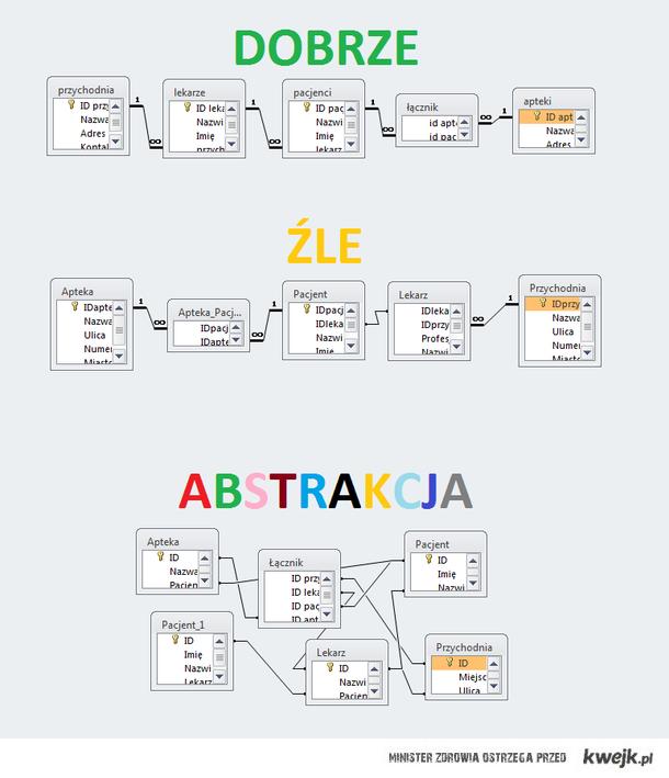Skomplikowane relacje informatyka...