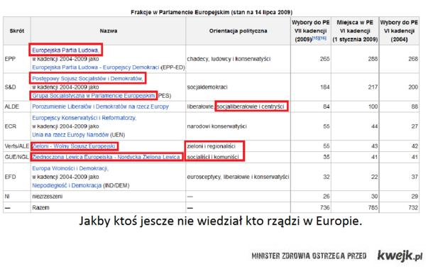 Władze UE