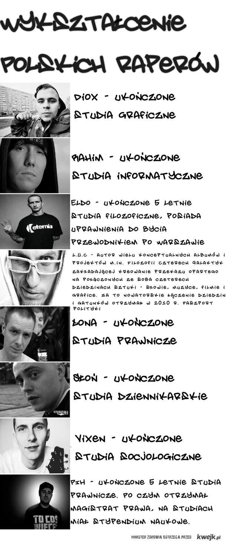 Wykształcenie Polskich Raperów