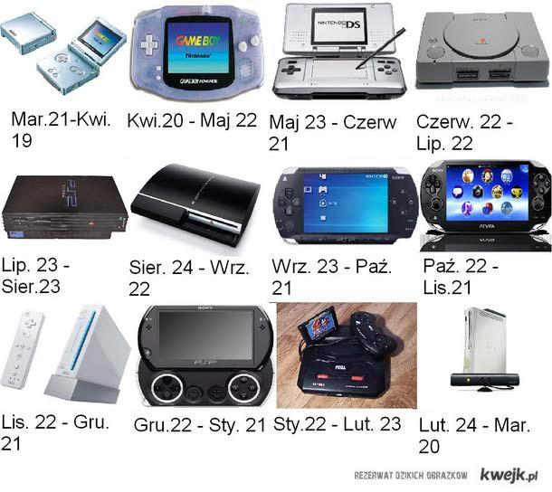 Jaka konsola dla ciebie?