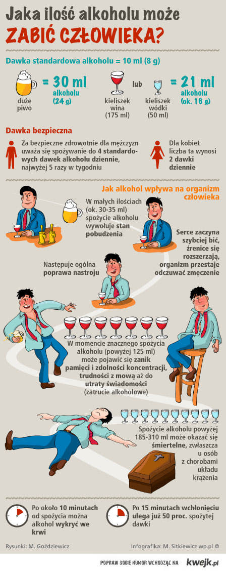 o alkoholu