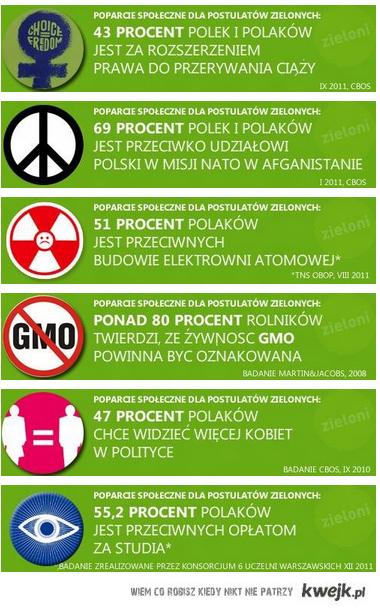 Zielone zacne fakty
