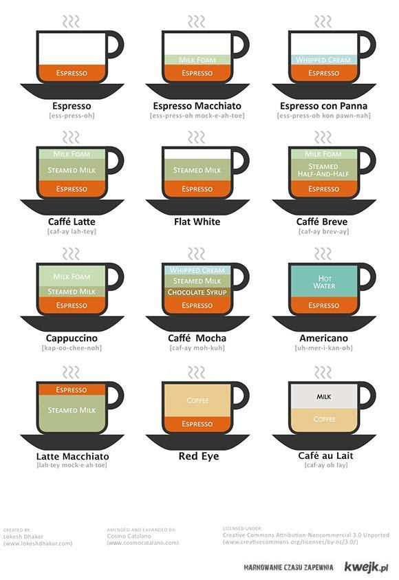 różne kawy