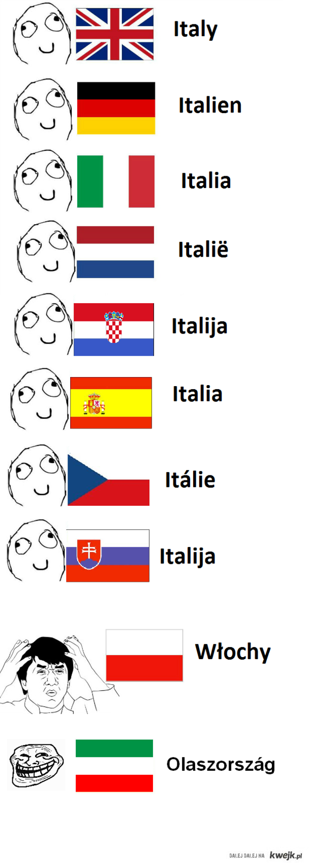 Italy in Hungarian