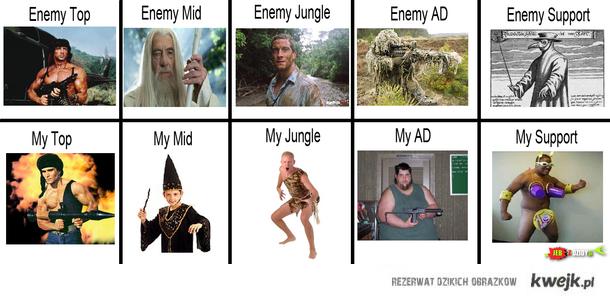 Mój team i wroga