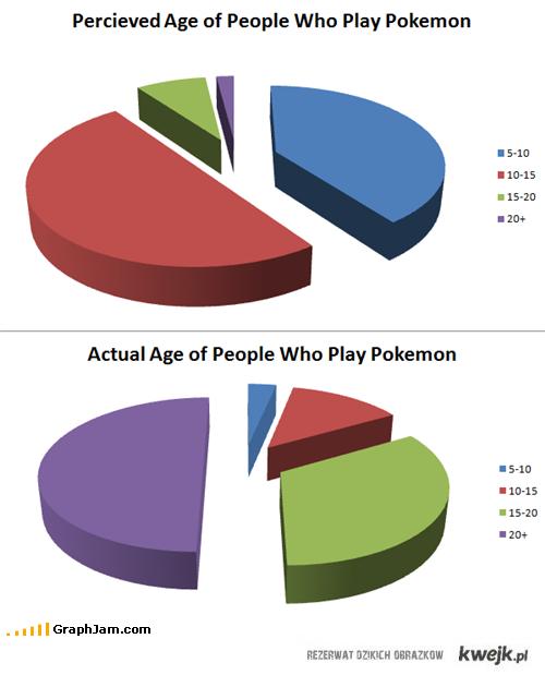 gracze w Pokemon