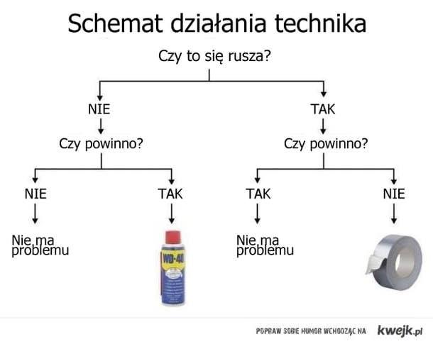Schemat działania technika