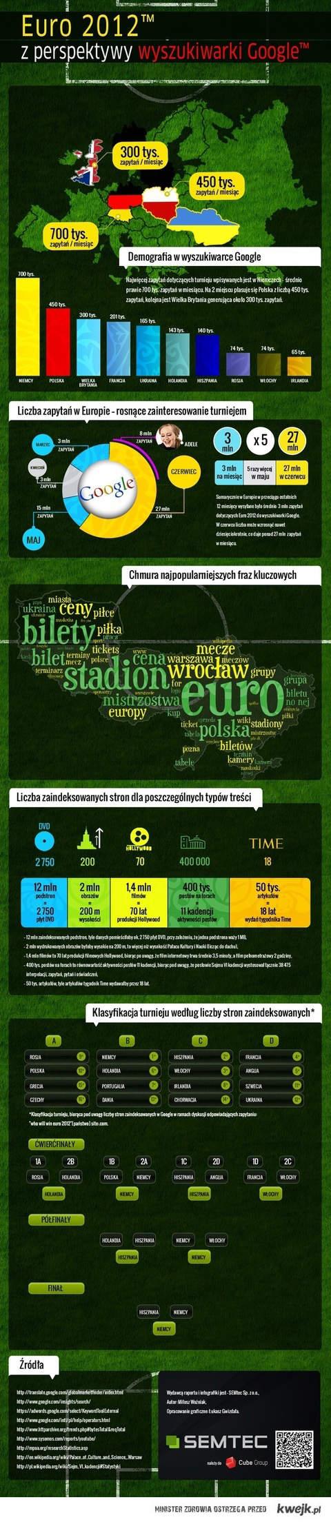 euro z perspektywy google