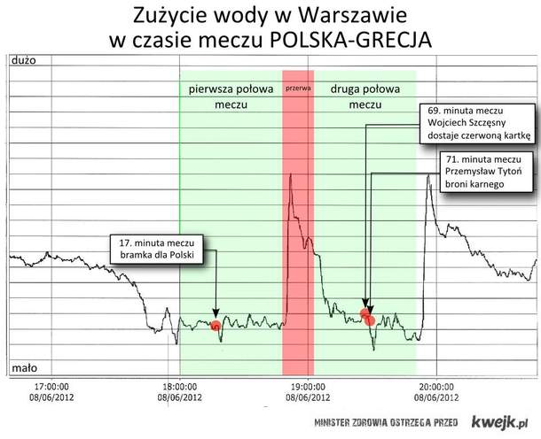 Zużycie wody podczas meczu Polska - Grecja ;)