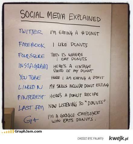 Prawda o social media