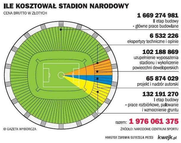 ile kosztowal stadion narodowy