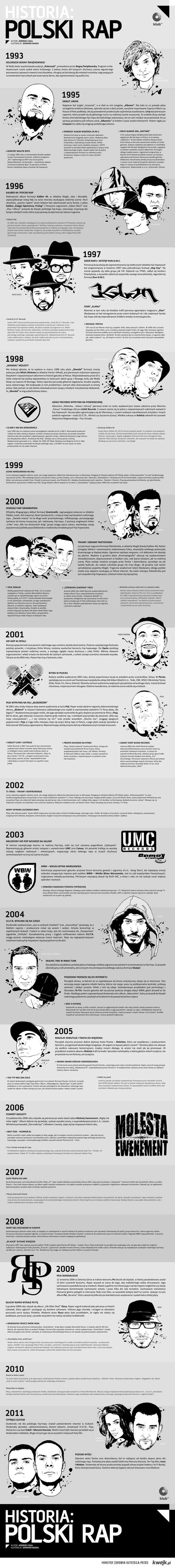 historia polskiego rapu