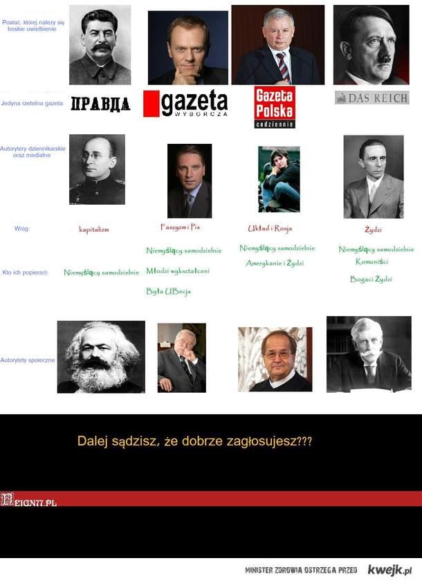 zestawienie czterech grup politycznych..