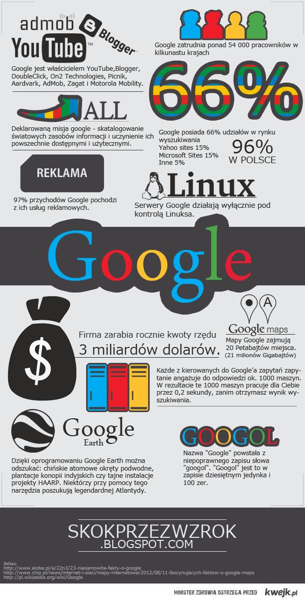 ciekawostki o google